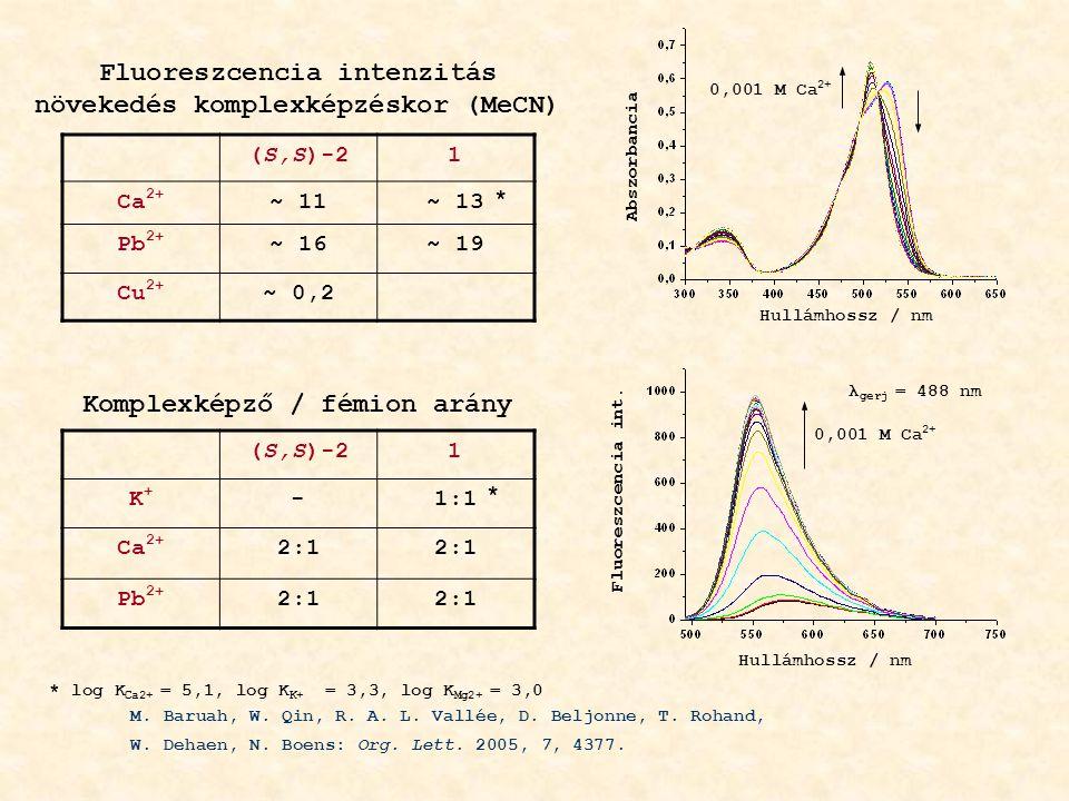 (S,S)-21 Ca 2+ ~ 11~ 13 Pb 2+ ~ 16~ 19 Cu 2+ ~ 0,2 (S,S)-21 K+K+ -1:1 Ca 2+ 2:1 Pb 2+ 2:1 Fluoreszcencia intenzitás növekedés komplexképzéskor (MeCN) Komplexképző / fémion arány * * * log K Ca2+ = 5,1, log K K+ = 3,3, log K Mg2+ = 3,0 M.