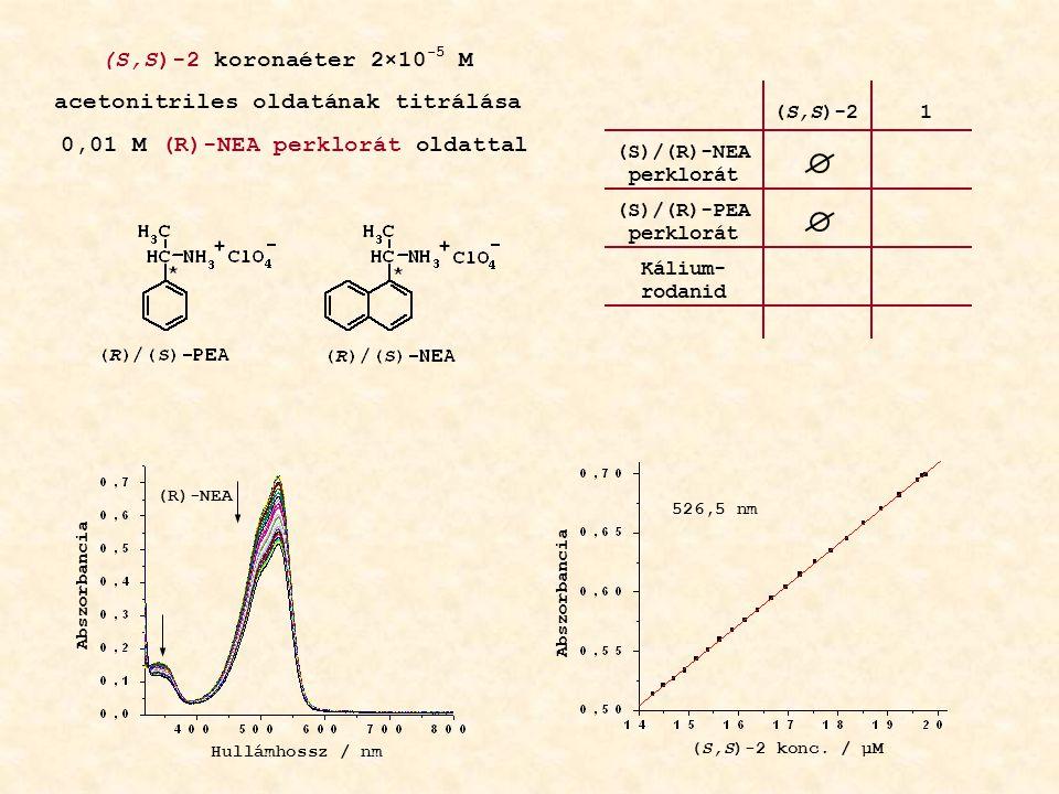 Hullámhossz / nm Abszorbancia (S,S)-2 koronaéter 2×10 -5 M acetonitriles oldatának titrálása 0,01 M (R)-NEA perklorát oldattal (R)-NEA 526,5 nm Abszorbancia (S,S)-2 konc.