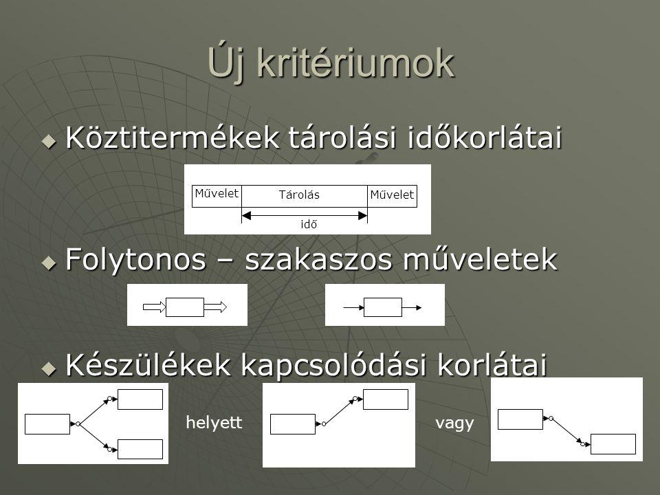 """Létező modellek csoportosítása  Időreprezentáció diszkrétdiszkrét folytonosfolytonos  Anyagmérleg """"monolitikus : STN, RTN""""monolitikus : STN, RTN batch-orientáltbatch-orientált  Esemény-reprezentáció """"globális időintervallumok """"globális időintervallumok """"globális időpontok """"globális időpontok """"egységfüggő időpontok """"egységfüggő időpontok """"időrések """"időrések  szinkronizált  aszinkronizált"""