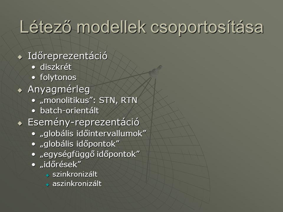 """Létező modellek csoportosítása  Időreprezentáció diszkrétdiszkrét folytonosfolytonos  Anyagmérleg """"monolitikus"""": STN, RTN""""monolitikus"""": STN, RTN bat"""
