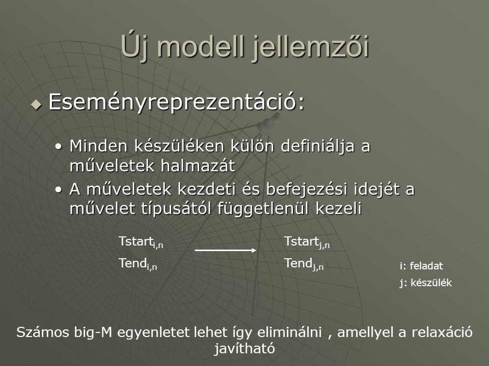 Új modell jellemzői  Eseményreprezentáció: Minden készüléken külön definiálja a műveletek halmazátMinden készüléken külön definiálja a műveletek halmazát A műveletek kezdeti és befejezési idejét a művelet típusától függetlenül kezeliA műveletek kezdeti és befejezési idejét a művelet típusától függetlenül kezeli Tstart i,n Tend i,n Tstart j,n Tend j,n Számos big-M egyenletet lehet így eliminálni, amellyel a relaxáció javítható i: feladat j: készülék