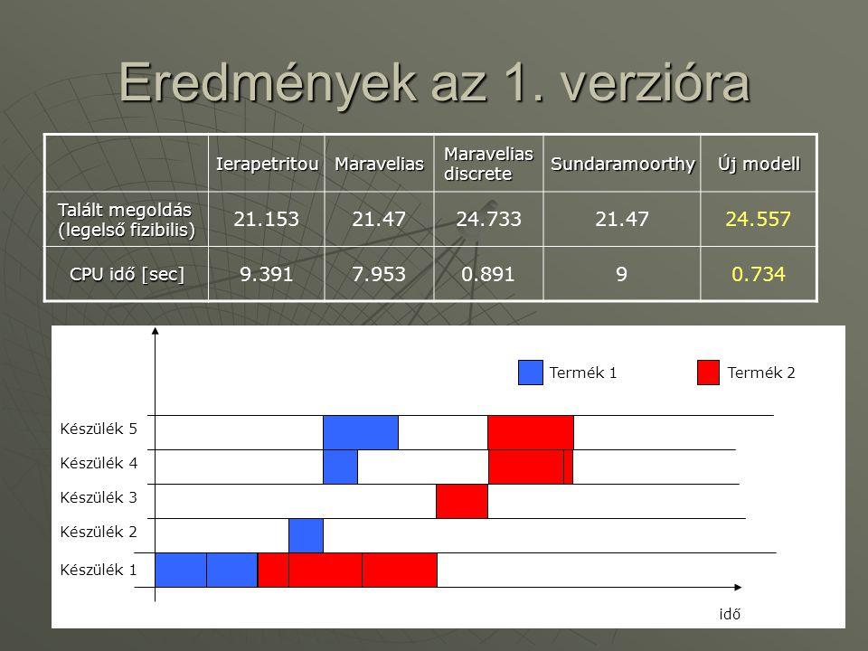 Eredmények az 1. verzióra IerapetritouMaravelias Maravelias discrete Sundaramoorthy Új modell Talált megoldás (legelső fizibilis) 21.15321.4724.73321.