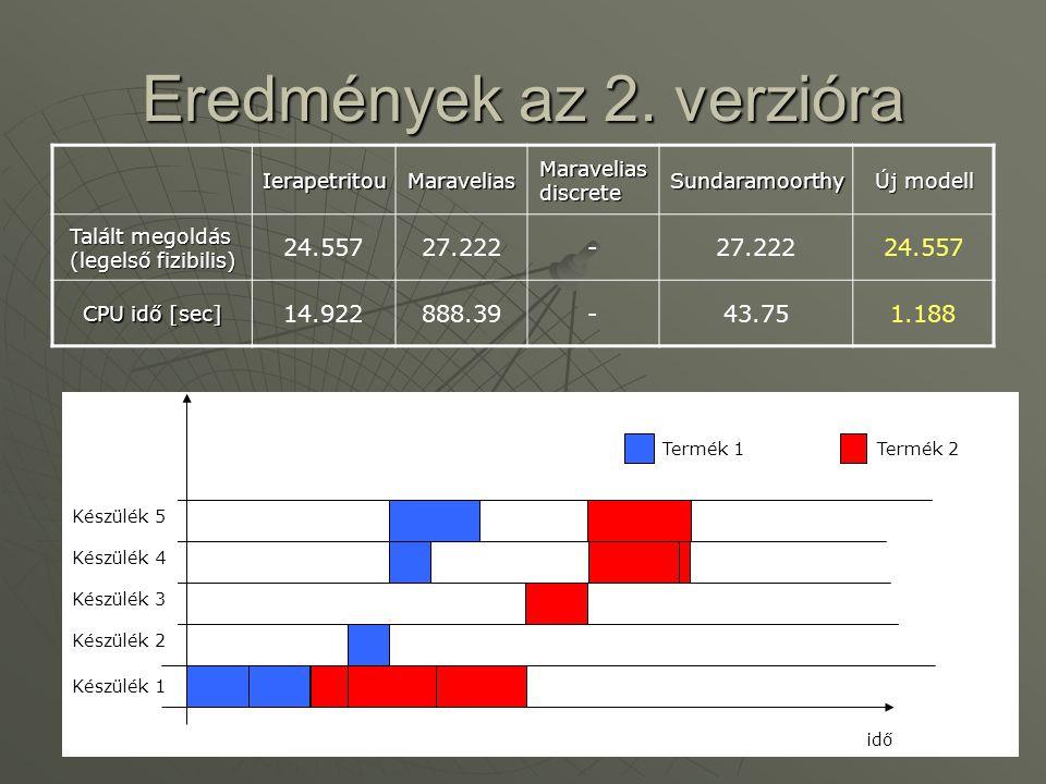 Eredmények az 2. verzióra IerapetritouMaravelias Maravelias discrete Sundaramoorthy Új modell Talált megoldás (legelső fizibilis) 24.55727.222- 24.557