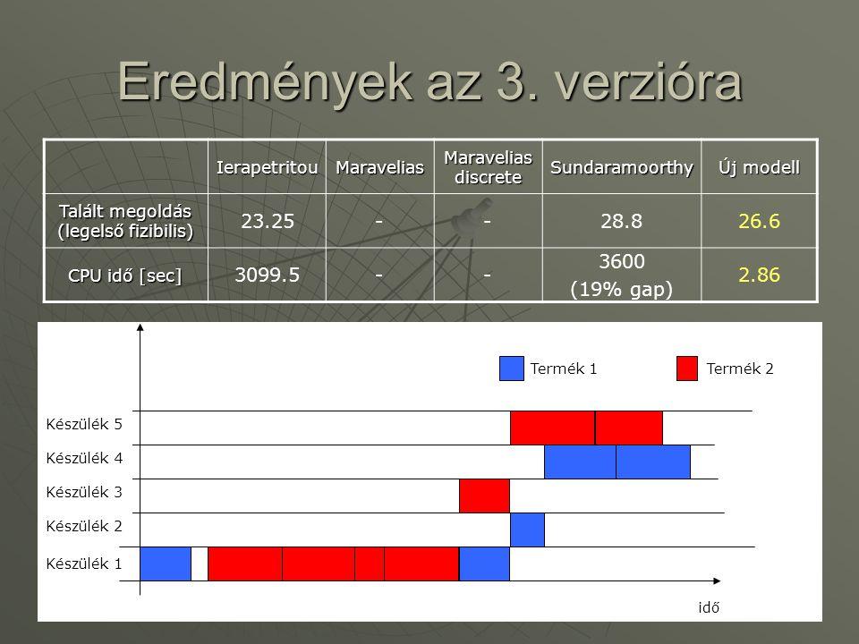 Eredmények az 3. verzióra IerapetritouMaravelias Maravelias discrete Sundaramoorthy Új modell Talált megoldás (legelső fizibilis) 23.25--28.826.6 CPU