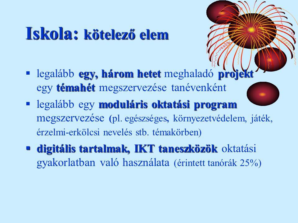 Iskola: kötelező elem egy, három hetetprojekt témahét  legalább egy, három hetet meghaladó projekt egy témahét megszervezése tanévenként moduláris oktatási program  legalább egy moduláris oktatási program megszervezése (pl.