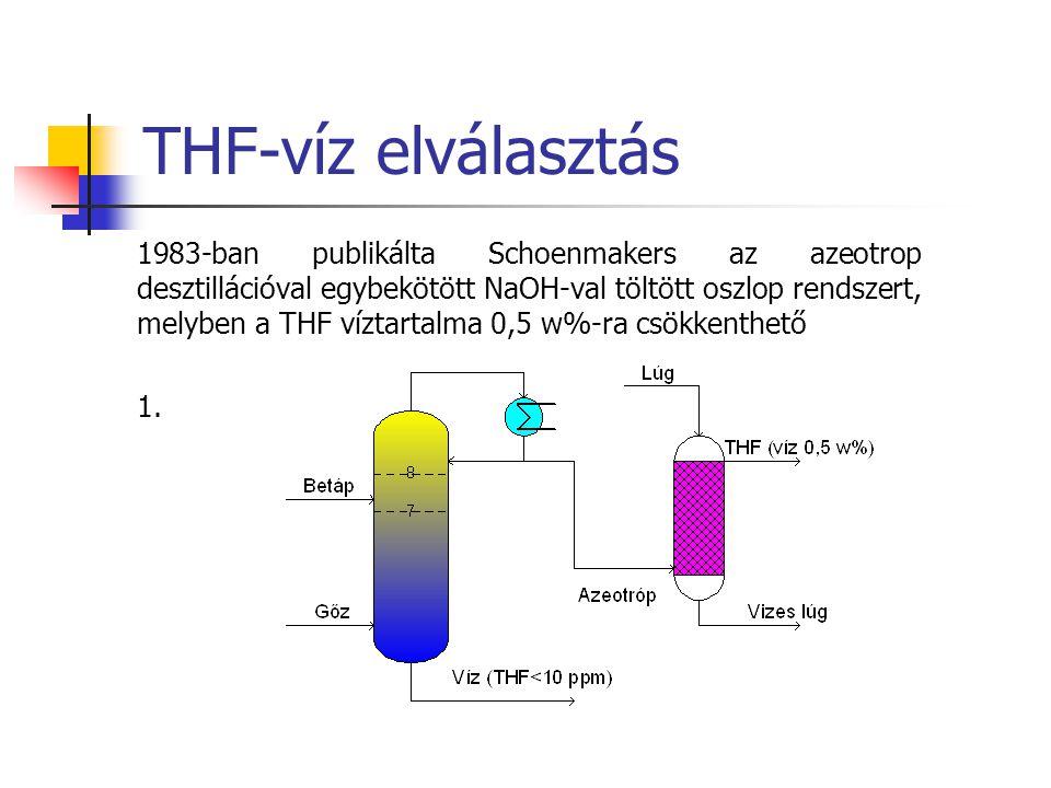 THF-víz elválasztás 1983-ban publikálta Schoenmakers az azeotrop desztillációval egybekötött NaOH-val töltött oszlop rendszert, melyben a THF víztarta