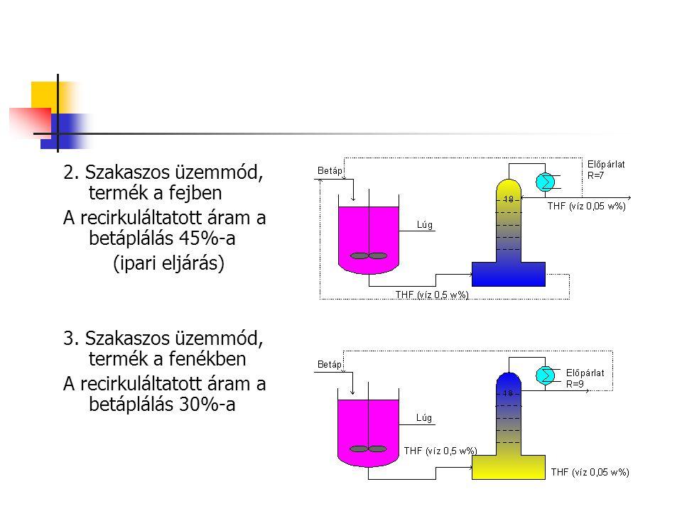 2. Szakaszos üzemmód, termék a fejben A recirkuláltatott áram a betáplálás 45%-a (ipari eljárás) 3. Szakaszos üzemmód, termék a fenékben A recirkulált