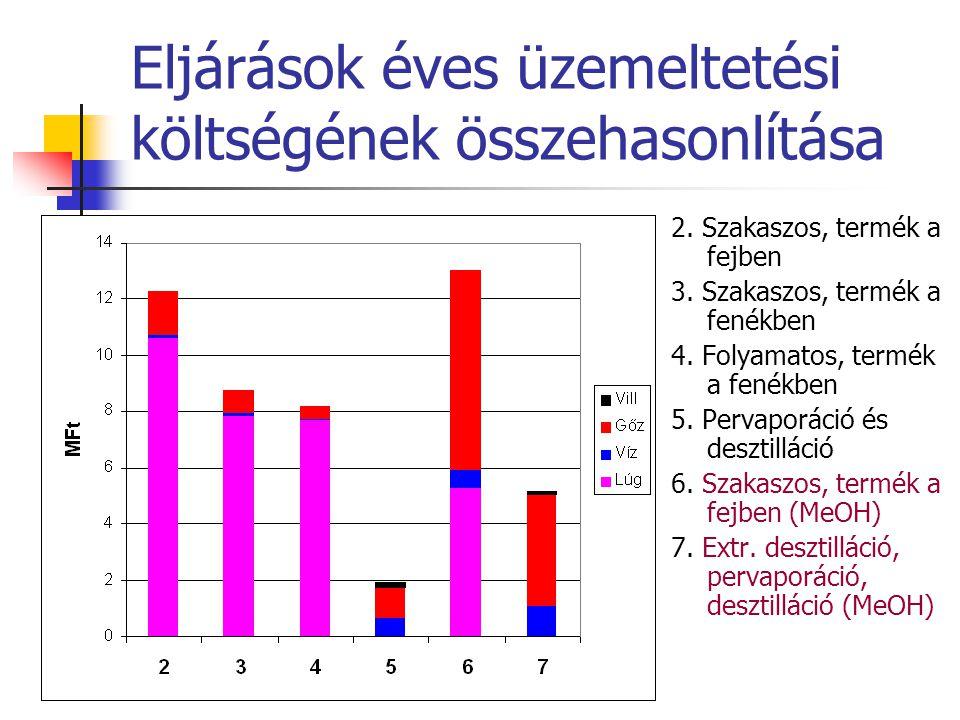 Eljárások éves üzemeltetési költségének összehasonlítása 2. Szakaszos, termék a fejben 3. Szakaszos, termék a fenékben 4. Folyamatos, termék a fenékbe