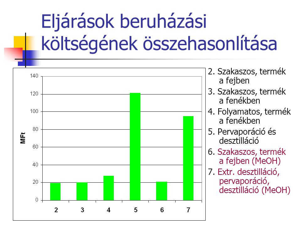 Eljárások beruházási költségének összehasonlítása 2. Szakaszos, termék a fejben 3. Szakaszos, termék a fenékben 4. Folyamatos, termék a fenékben 5. Pe