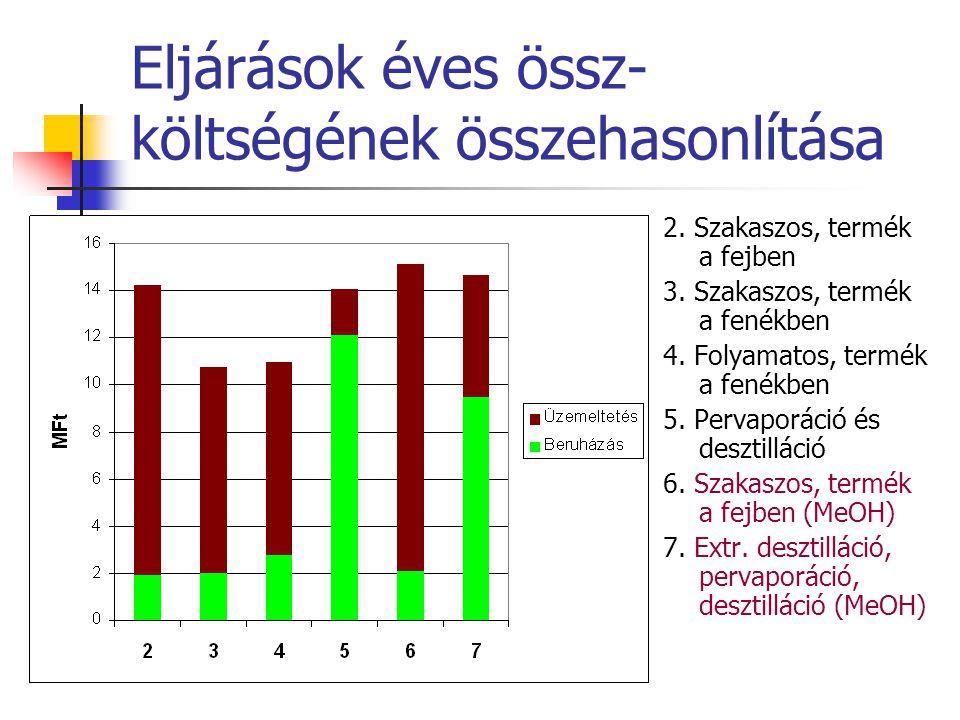Eljárások éves össz- költségének összehasonlítása 2. Szakaszos, termék a fejben 3. Szakaszos, termék a fenékben 4. Folyamatos, termék a fenékben 5. Pe
