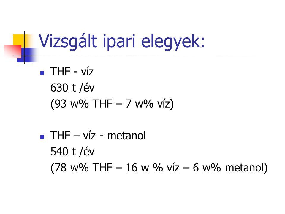 Vizsgált ipari elegyek: THF - víz 630 t /év (93 w% THF – 7 w% víz) THF – víz - metanol 540 t /év (78 w% THF – 16 w % víz – 6 w% metanol)