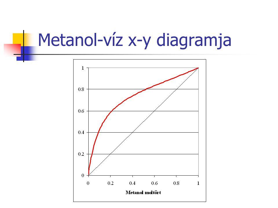 Metanol-víz x-y diagramja