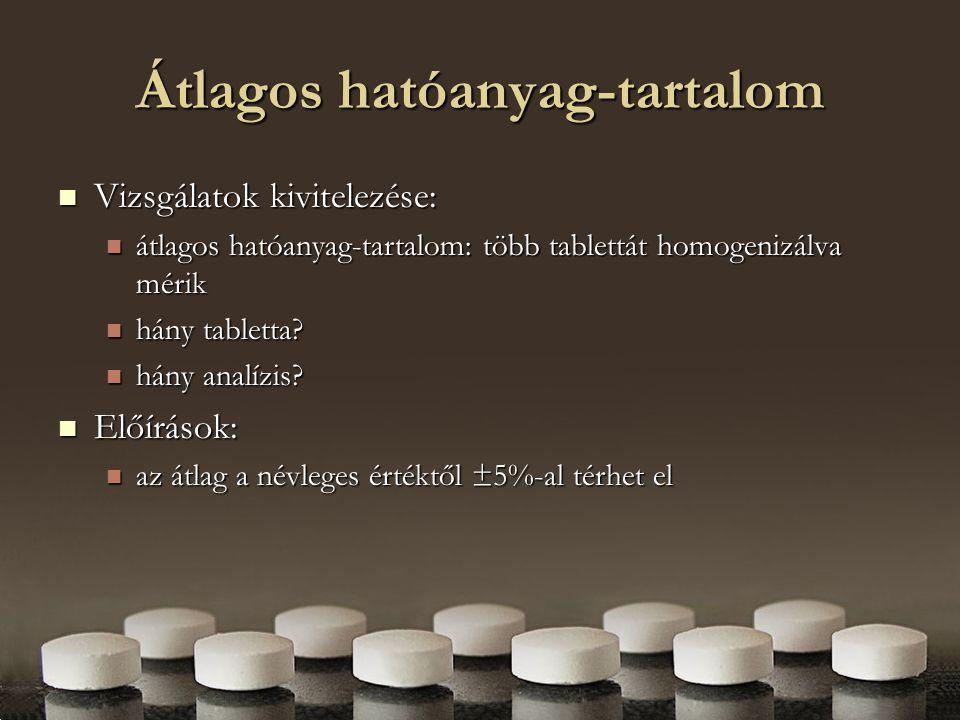 Egyedi hatóanyag-tartalom Vizsgálatok kivitelezése: Vizsgálatok kivitelezése: egyedi hatóanyag-tartalom: általában 10 tablettát mérnek, az egyes tablettákat külön-külön egyedi hatóanyag-tartalom: általában 10 tablettát mérnek, az egyes tablettákat külön-külön Előírások (Ph.Eur.