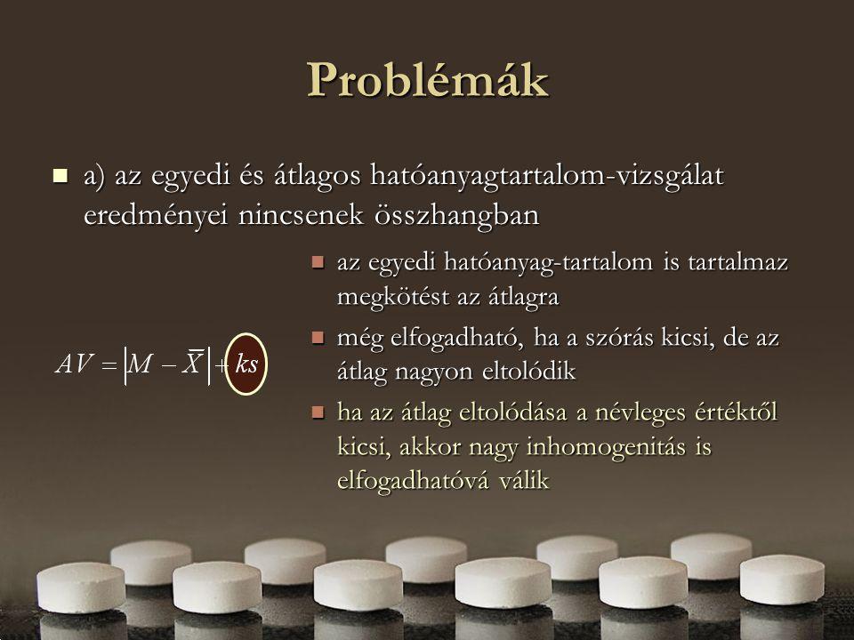 Problémák b) az egyedi hatóanyag-tartalom vizsgálatánál nem választják el a ingadozásforrásokat b) az egyedi hatóanyag-tartalom vizsgálatánál nem választják el a ingadozásforrásokat a szórás két forrásból ered (inhomogenitás, analitikai hiba) a szórás két forrásból ered (inhomogenitás, analitikai hiba) extrém esetben az analitikai módszer hibája miatt utasítjuk el a tétel homogenitását extrém esetben az analitikai módszer hibája miatt utasítjuk el a tétel homogenitását c) k együttható értéke nem megfelelő (túl kicsi), még az egyszerűsített modellben is c) k együttható értéke nem megfelelő (túl kicsi), még az egyszerűsített modellben is
