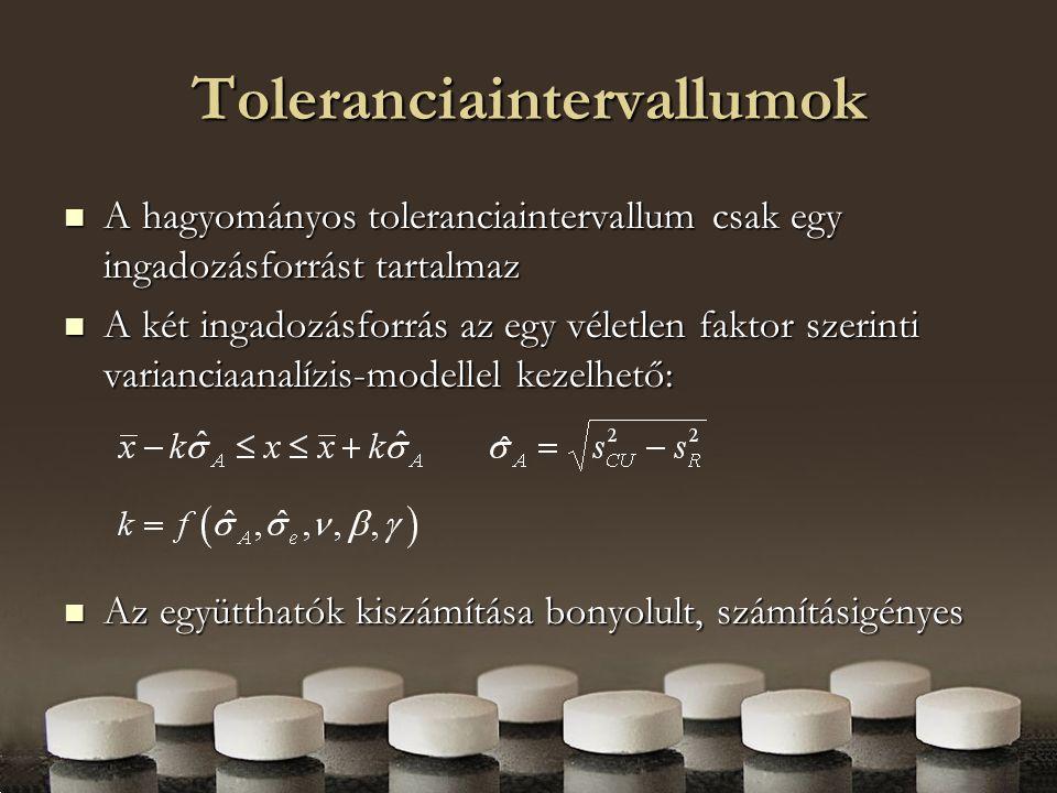 Számítások eredménye Pl.: egyedi hatóanyag-tartalom mérés szórása 3% Pl.: egyedi hatóanyag-tartalom mérés szórása 3% intervallum szélessége: intervallum szélessége: hatályos szabályozás: ±7.2% hatályos szabályozás: ±7.2% korrekt modell (ANOVA): ±13.3 (  anal =0) korrekt modell (ANOVA): ±13.3 (  anal =0) és ± 7.0% (  anal =2.5%) között megengedett eltolódás a névleges értéktől: megengedett eltolódás a névleges értéktől: hatályos szabályozás: 7.8%.