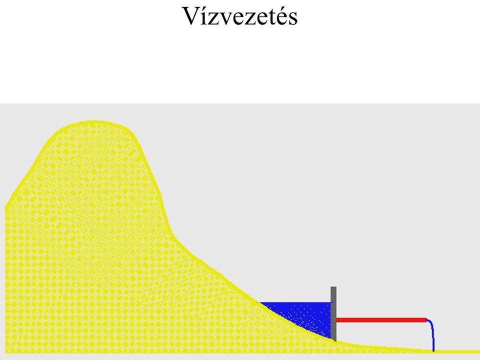 Áramlás testek körül Gömb körüli áramlás Forgó gömb körüli áramlás Síklap menti áramlás Szárnyprofil körüli áramlás