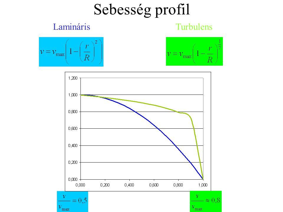Sebesség profil LaminárisTurbulens