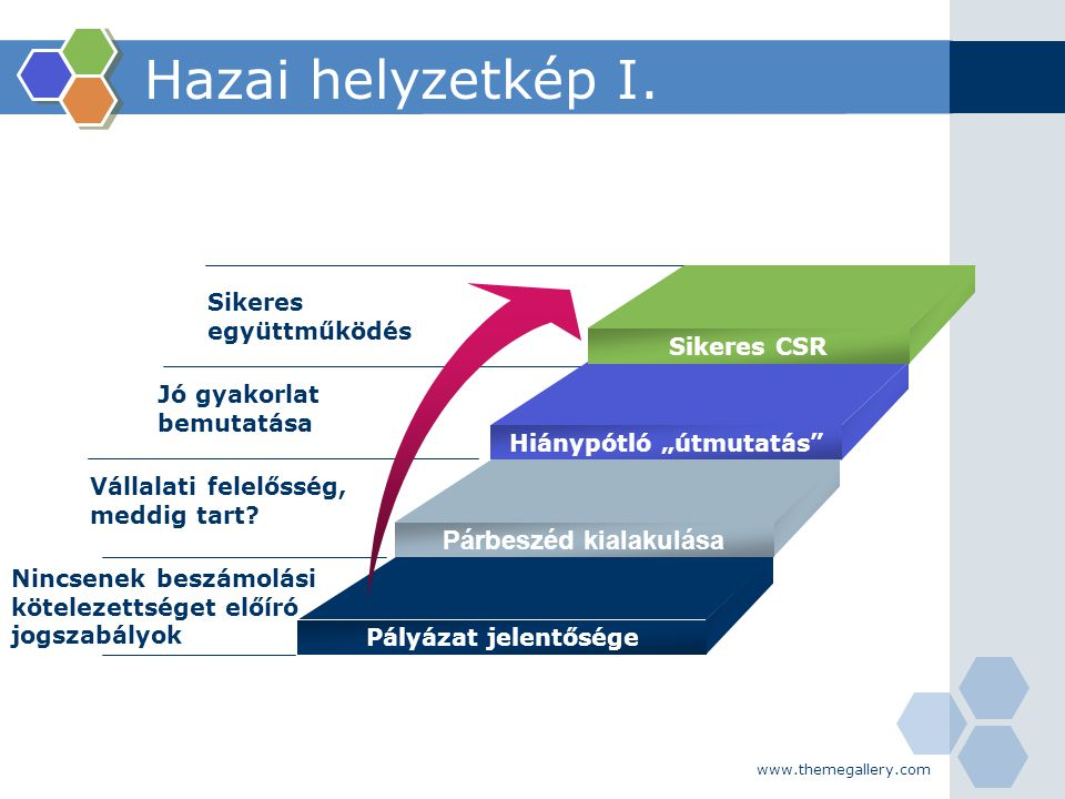 www.themegallery.com Hazai helyzetkép I. Sikeres együttműködés Jó gyakorlat bemutatása Vállalati felelősség, meddig tart? Nincsenek beszámolási kötele