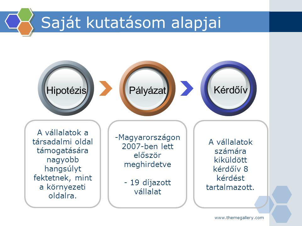 www.themegallery.com -Magyarországon 2007-ben lett először meghirdetve - 19 díjazott vállalat A vállalatok a társadalmi oldal támogatására nagyobb han