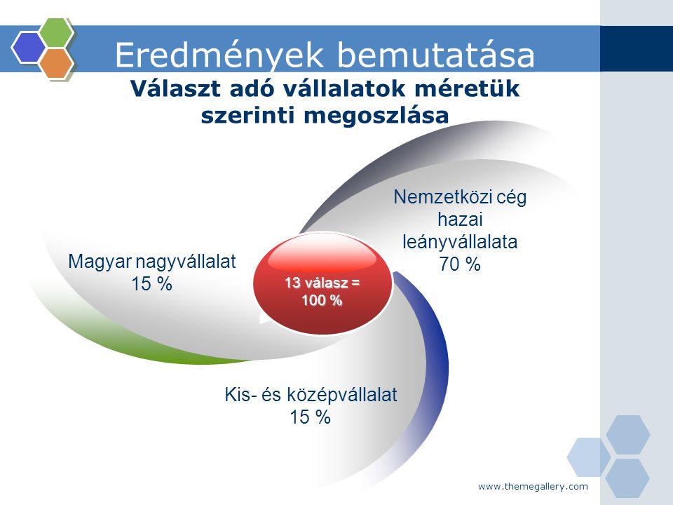 www.themegallery.com Eredmények bemutatása Választ adó vállalatok méretük szerinti megoszlása 13 válasz = 100 % Magyar nagyvállalat 15 % Nemzetközi cé