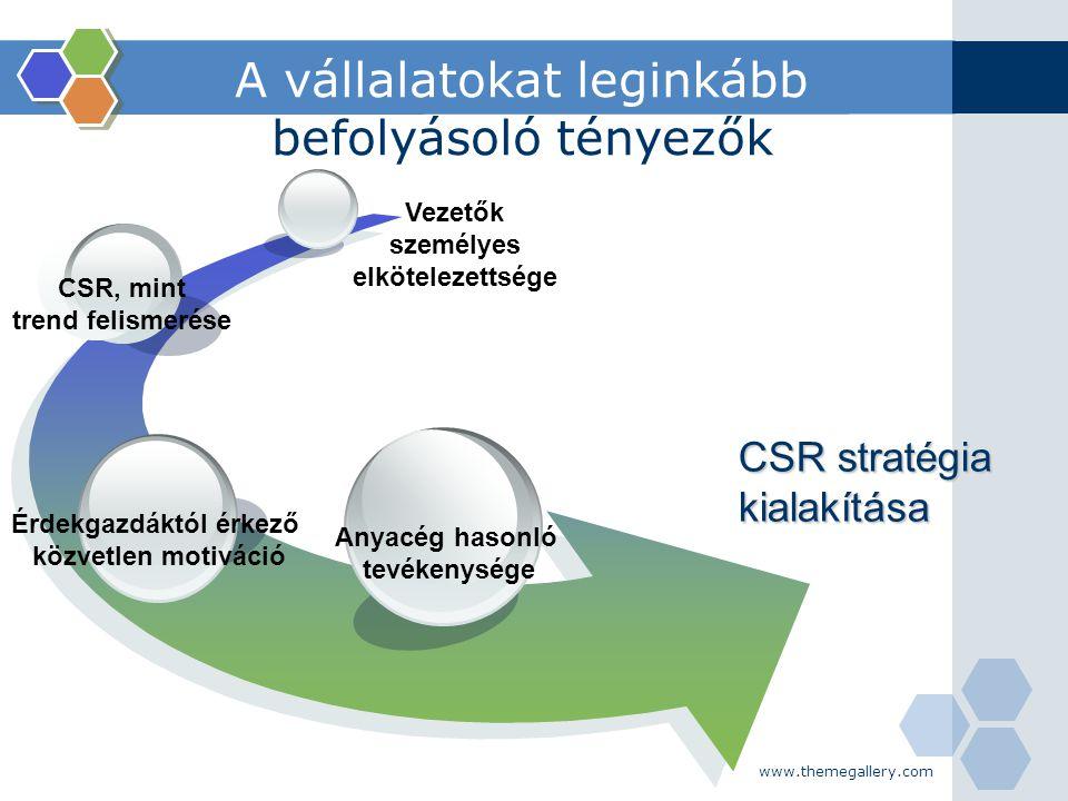 www.themegallery.com A vállalatokat leginkább befolyásoló tényezők CSR stratégia kialakítása Anyacég hasonló tevékenysége Érdekgazdáktól érkező közvet