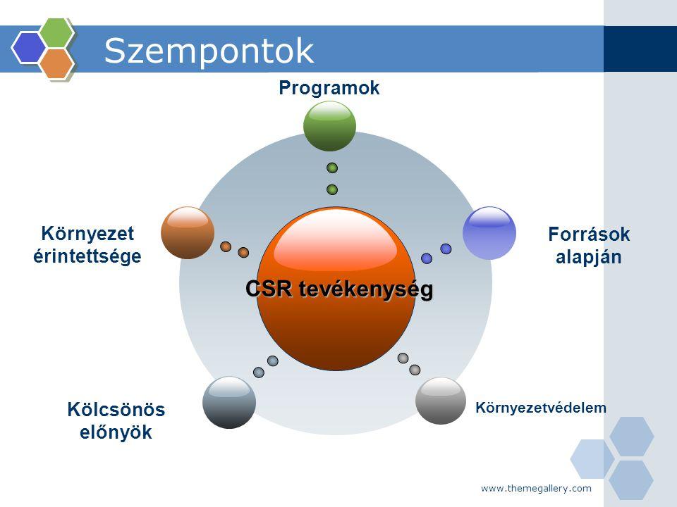 www.themegallery.com Szempontok CSR tevékenység Környezet érintettsége Programok Források alapján Kölcsönös előnyök Környezetvédelem