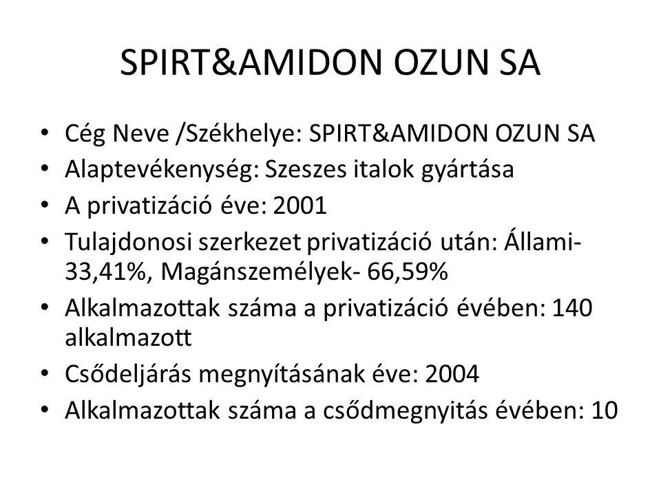 SPIRT&AMIDON OZUN SA Cég Neve /Székhelye: SPIRT&AMIDON OZUN SA Alaptevékenység: Szeszes italok gyártása A privatizáció éve: 2001 Tulajdonosi szerkezet