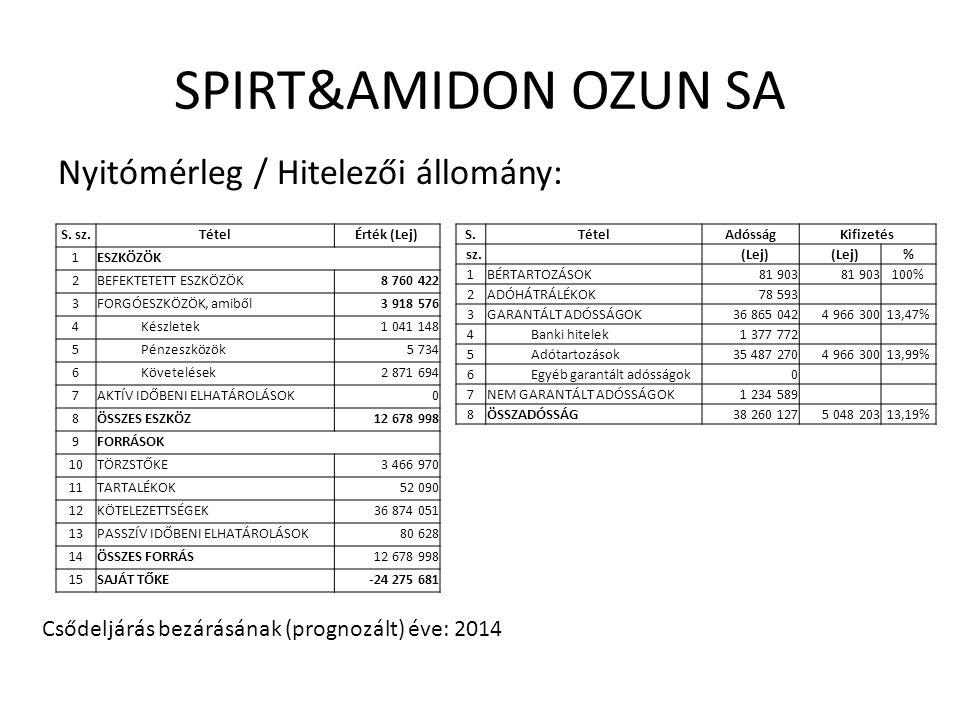 SPIRT&AMIDON OZUN SA Nyitómérleg / Hitelezői állomány: S.
