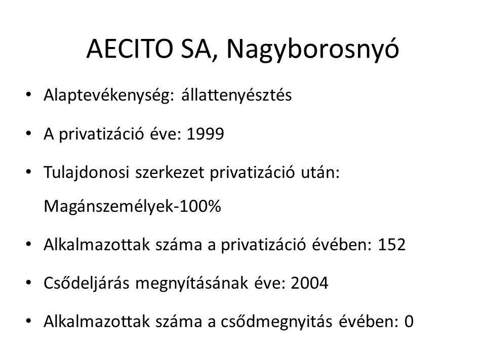 AECITO SA, Nagyborosnyó Alaptevékenység: állattenyésztés A privatizáció éve: 1999 Tulajdonosi szerkezet privatizáció után: Magánszemélyek-100% Alkalmazottak száma a privatizáció évében: 152 Csődeljárás megnyításának éve: 2004 Alkalmazottak száma a csődmegnyitás évében: 0