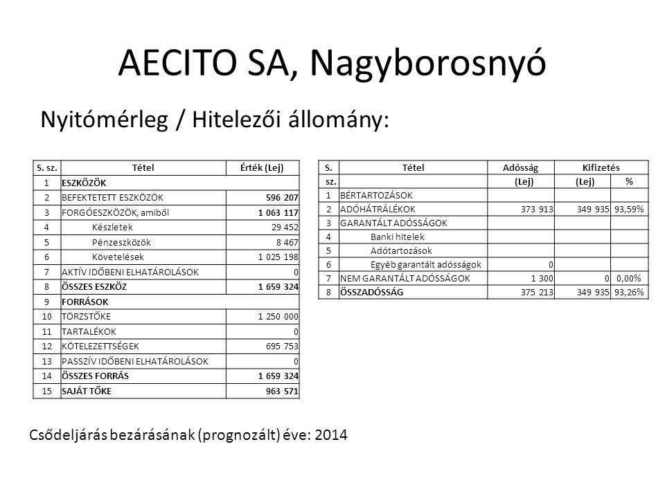 AECITO SA, Nagyborosnyó Nyitómérleg / Hitelezői állomány: Csődeljárás bezárásának (prognozált) éve: 2014 S.