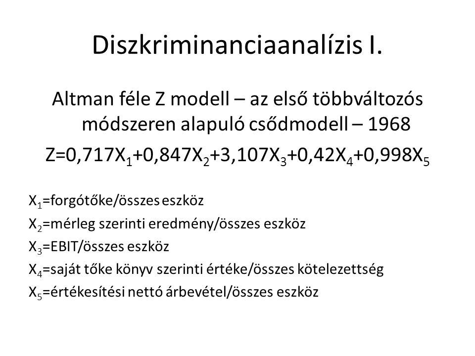 Diszkriminanciaanalízis I. Altman féle Z modell – az első többváltozós módszeren alapuló csődmodell – 1968 Z=0,717X 1 +0,847X 2 +3,107X 3 +0,42X 4 +0,
