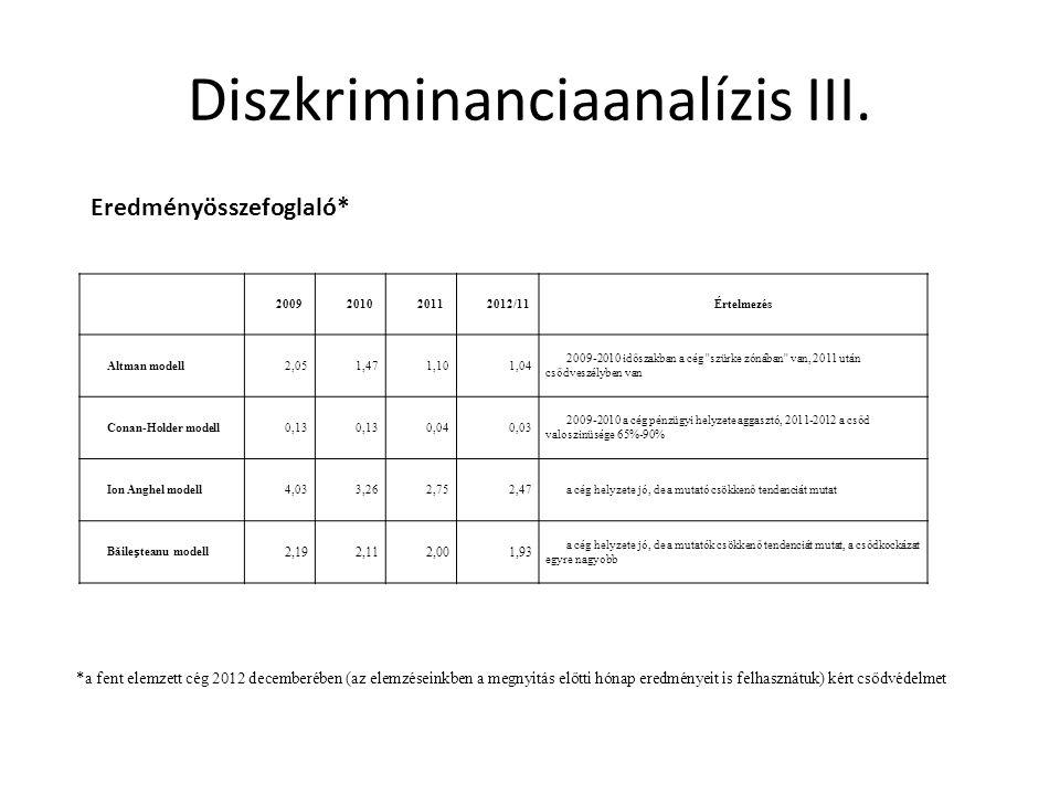 Diszkriminanciaanalízis III. 2009201020112012/11Értelmezés Altman modell2,051,471,101,04 2009-2010 időszakban a cég ''szürke zónában'' van, 2011 után