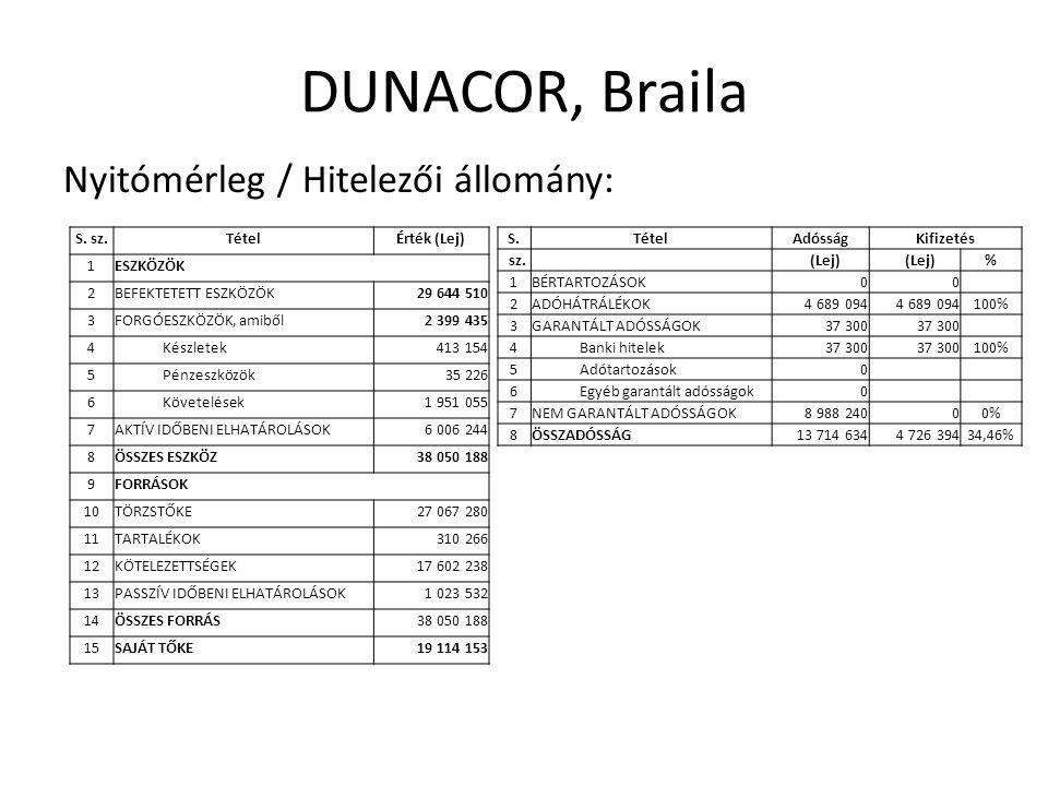DUNACOR, Braila Nyitómérleg / Hitelezői állomány: S.