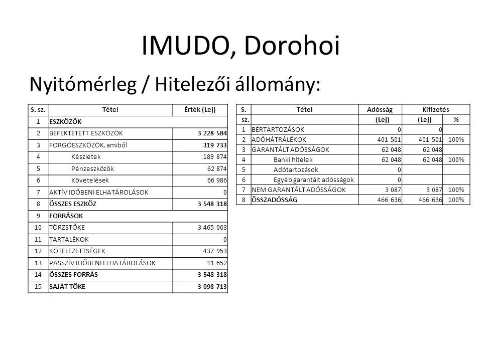 IMUDO, Dorohoi Nyitómérleg / Hitelezői állomány: S.