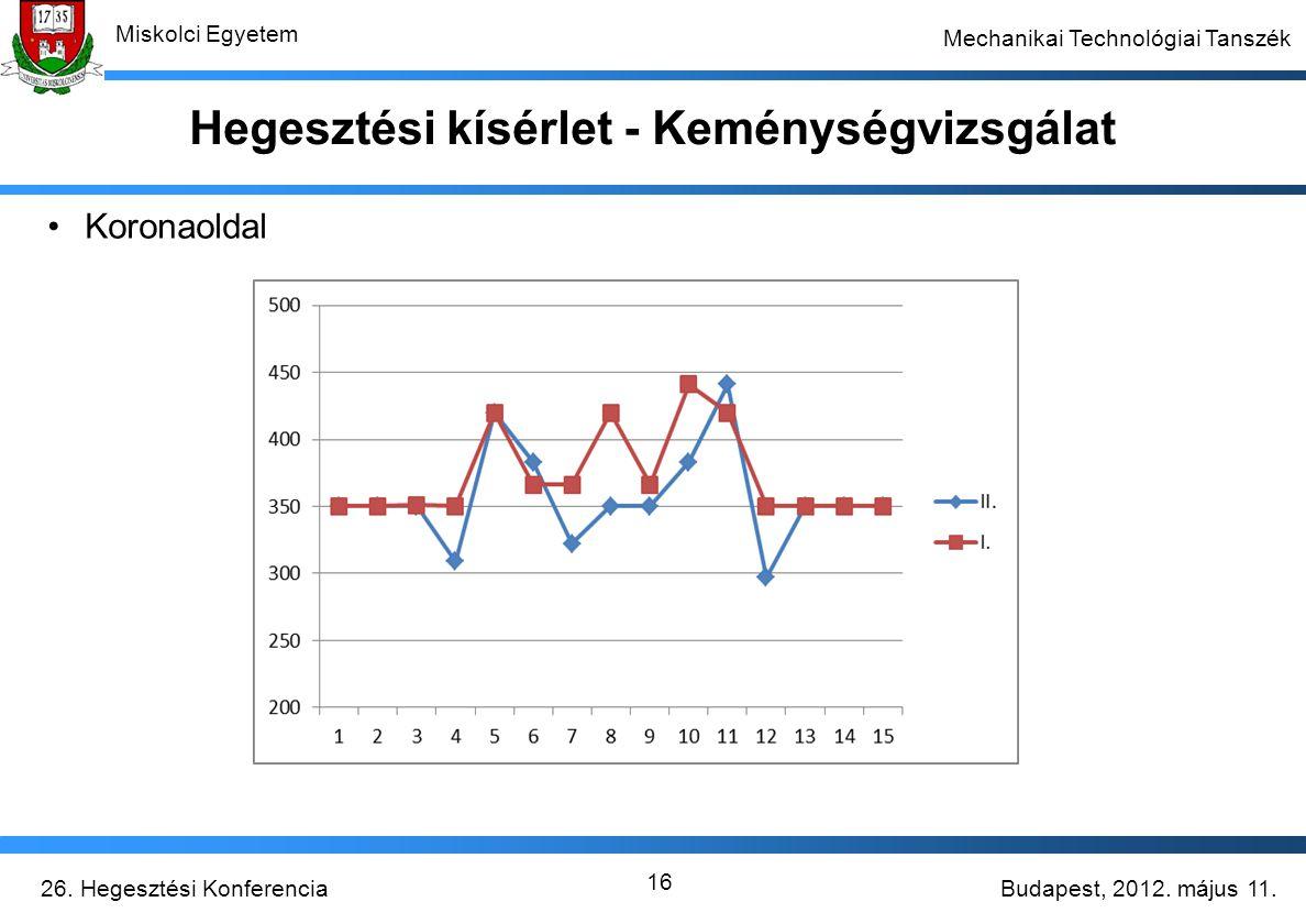 Budapest, 2012. május 11.26. Hegesztési Konferencia Miskolci Egyetem Mechanikai Technológiai Tanszék 16 Hegesztési kísérlet - Keménységvizsgálat Koron