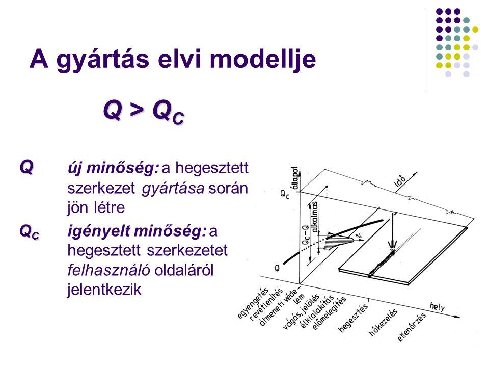 A gyártás elvi modellje Q > Q C Q Q új minőség: a hegesztett szerkezet gyártása során jön létre Q C Q C igényelt minőség: a hegesztett szerkezetet felhasználó oldaláról jelentkezik