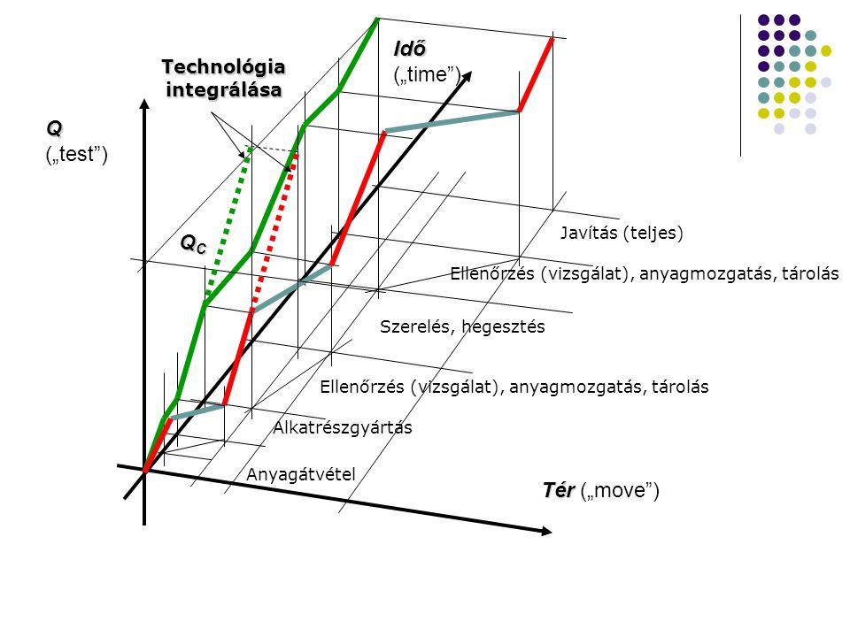 """Tér Tér (""""move ) Q Q (""""test ) Idő Idő (""""time ) QCQCQCQC Anyagátvétel Alkatrészgyártás Szerelés, hegesztés Javítás (teljes) Technológia integrálása Ellenőrzés (vizsgálat), anyagmozgatás, tárolás"""