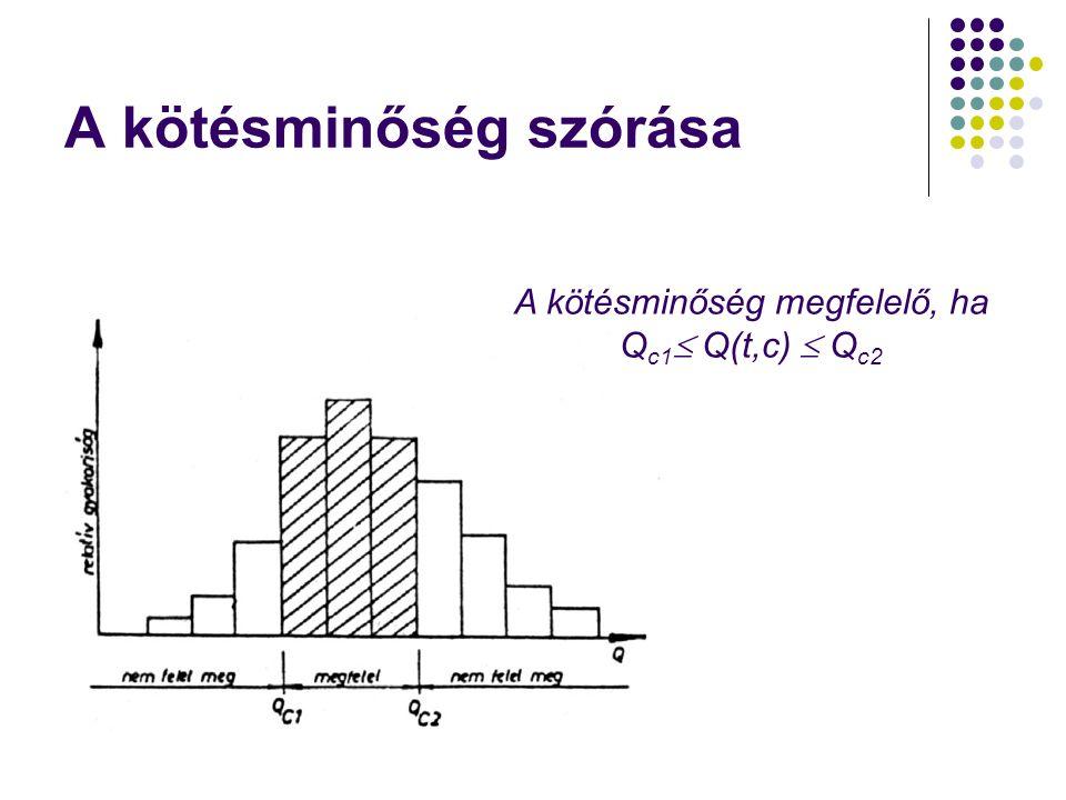 A kötésminőség megfelelő, ha Q c1  Q(t,c)  Q c2