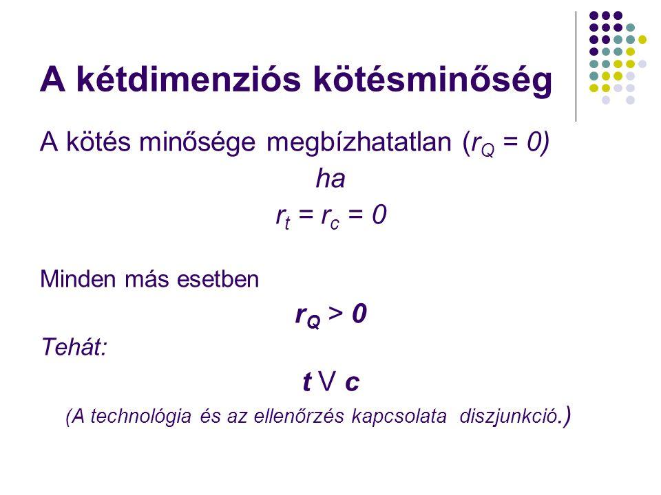 A kétdimenziós kötésminőség A kötés minősége megbízhatatlan (r Q = 0) ha r t = r c = 0 Minden más esetben rQ > 0rQ > 0 Tehát: t V ct V c (A technológia és az ellenőrzés kapcsolata diszjunkció.)