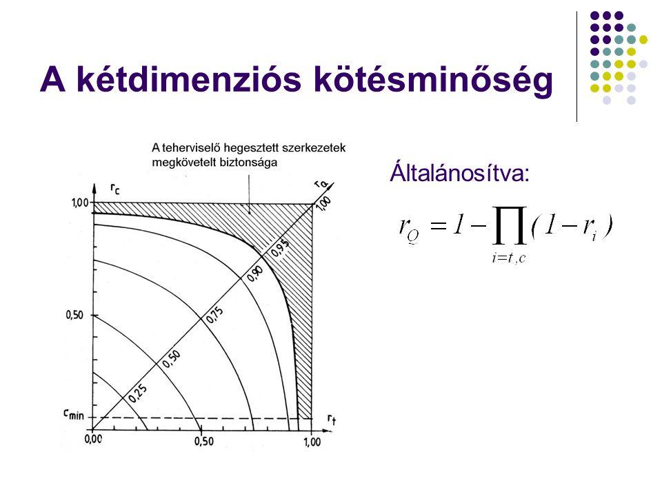A kétdimenziós kötésminőség Általánosítva: