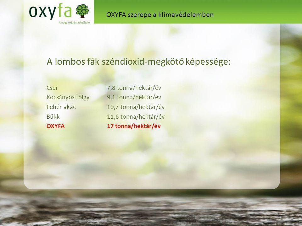 A lombos fák széndioxid-megkötő képessége: Cser 7,8 tonna/hektár/év Kocsányos tölgy 9,1 tonna/hektár/év Fehér akác10,7 tonna/hektár/év Bükk 11,6 tonna/hektár/év OXYFA 17 tonna/hektár/év OXYFA szerepe a klímavédelemben