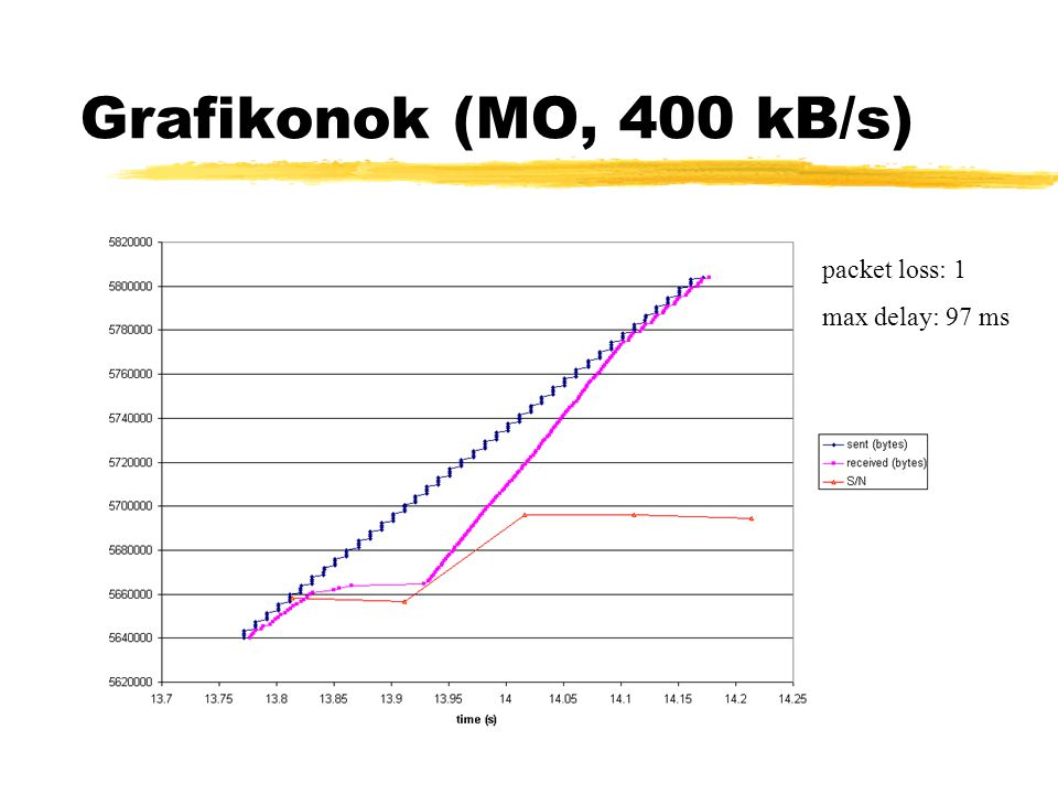 Grafikonok (MO, 400 kB/s) packet loss: 1 max delay: 97 ms