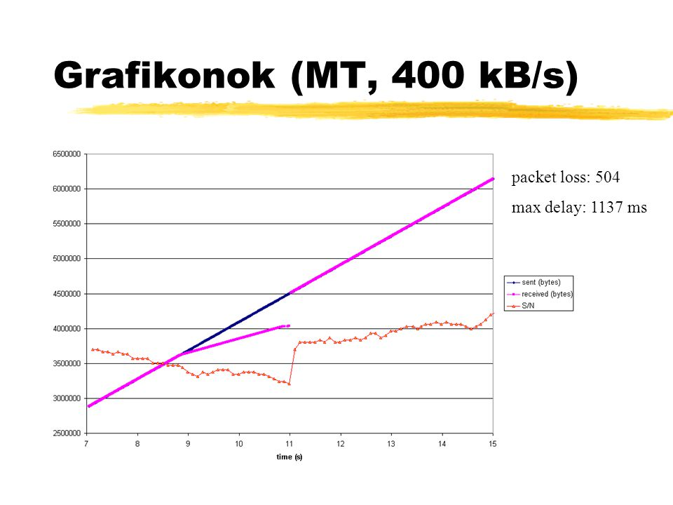 Grafikonok (MT, 400 kB/s) packet loss: 504 max delay: 1137 ms