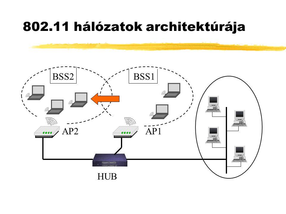 802.11 hálózatok architektúrája BSS2 AP2 BSS1 AP1 HUB