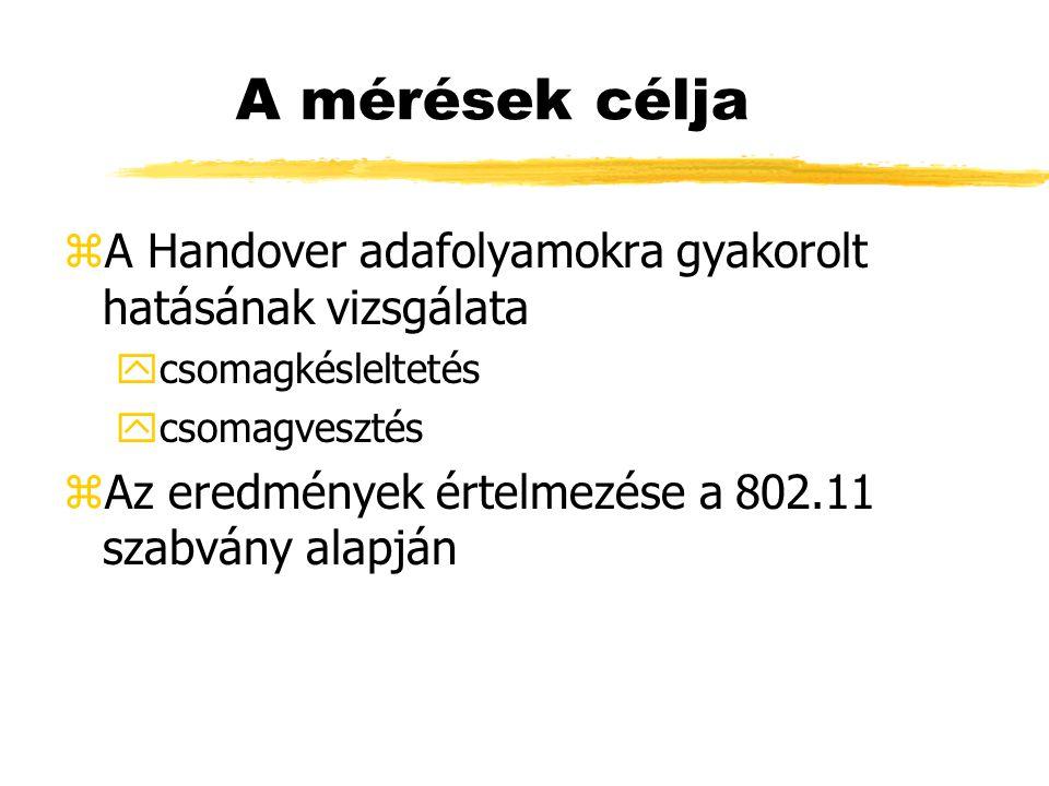 A mérések célja zA Handover adafolyamokra gyakorolt hatásának vizsgálata ycsomagkésleltetés ycsomagvesztés zAz eredmények értelmezése a 802.11 szabvány alapján