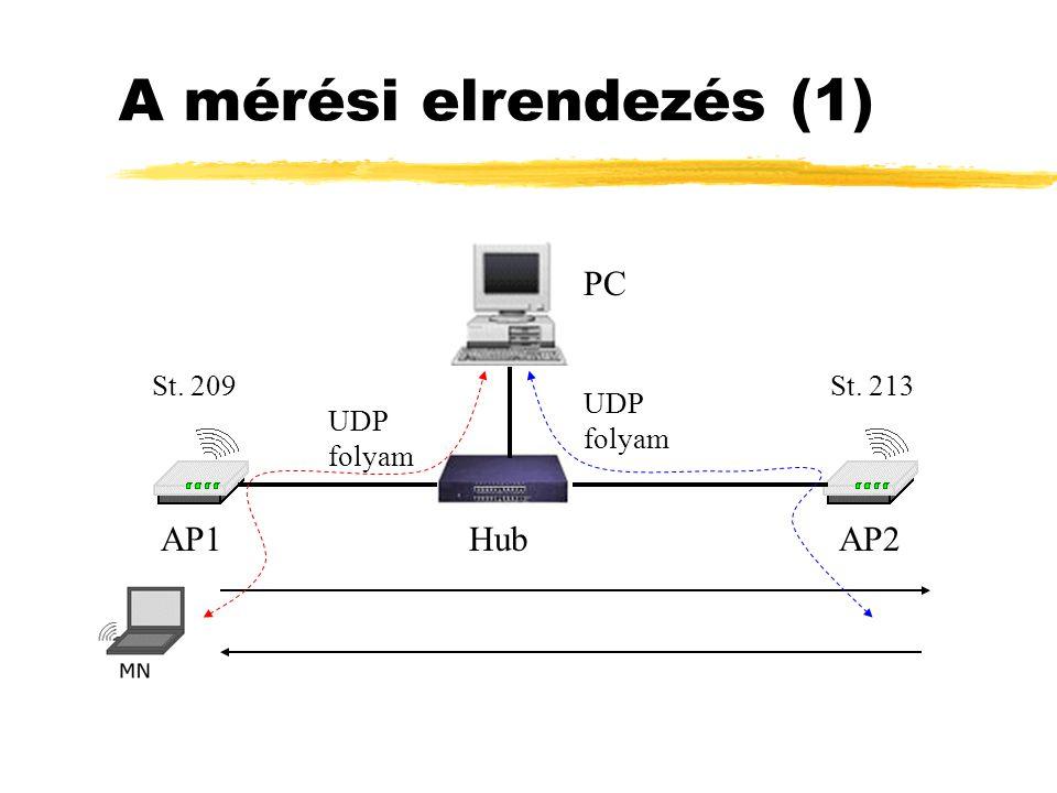 A mérési elrendezés (1) St. 209 PC Hub St. 213 AP1AP2 UDP folyam
