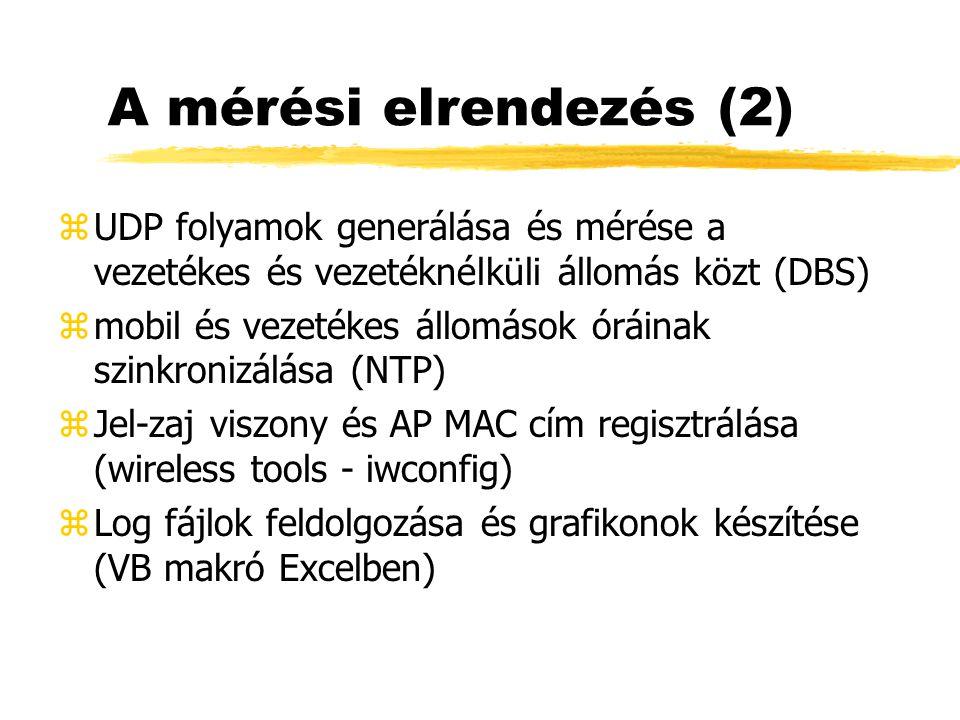 A mérési elrendezés (2) zUDP folyamok generálása és mérése a vezetékes és vezetéknélküli állomás közt (DBS) zmobil és vezetékes állomások óráinak szinkronizálása (NTP) zJel-zaj viszony és AP MAC cím regisztrálása (wireless tools - iwconfig) zLog fájlok feldolgozása és grafikonok készítése (VB makró Excelben)