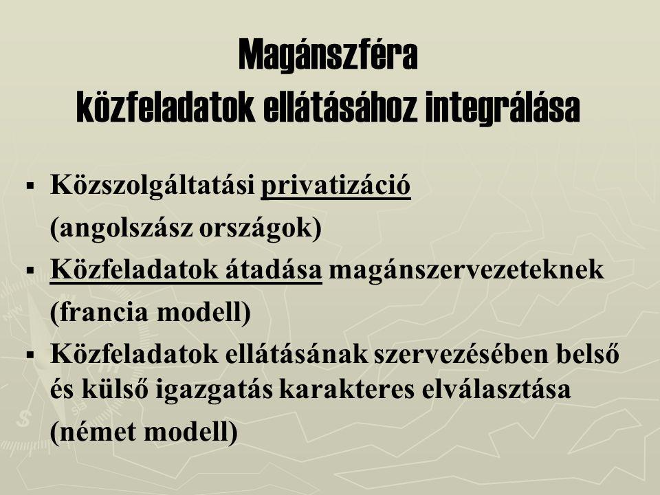 Magánszféra közfeladatok ellátásához integrálása   Közszolgáltatási privatizáció (angolszász országok)   Közfeladatok átadása magánszervezeteknek