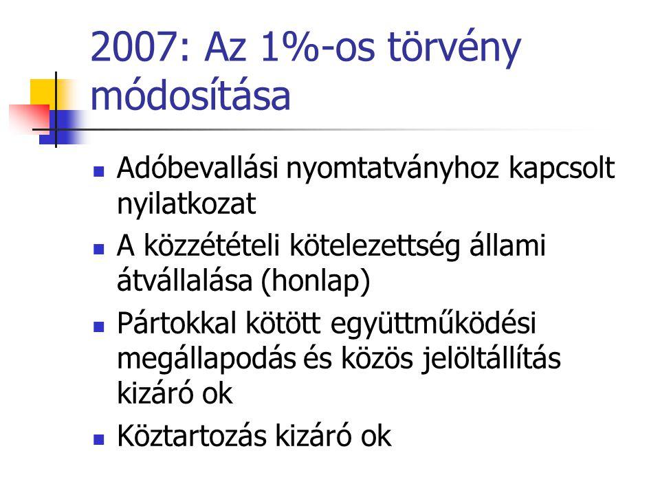 2007: Az 1%-os törvény módosítása Adóbevallási nyomtatványhoz kapcsolt nyilatkozat A közzétételi kötelezettség állami átvállalása (honlap) Pártokkal k