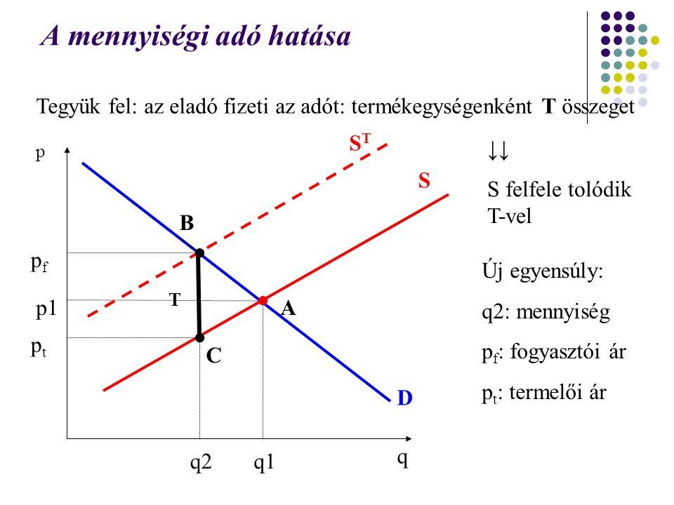 A mennyiségi adó hatása Tegyük fel: az eladó fizeti az adót: termékegységenként T összeget q p D S p1 q1 ↓↓ S felfele tolódik T-vel STST Új egyensúly: